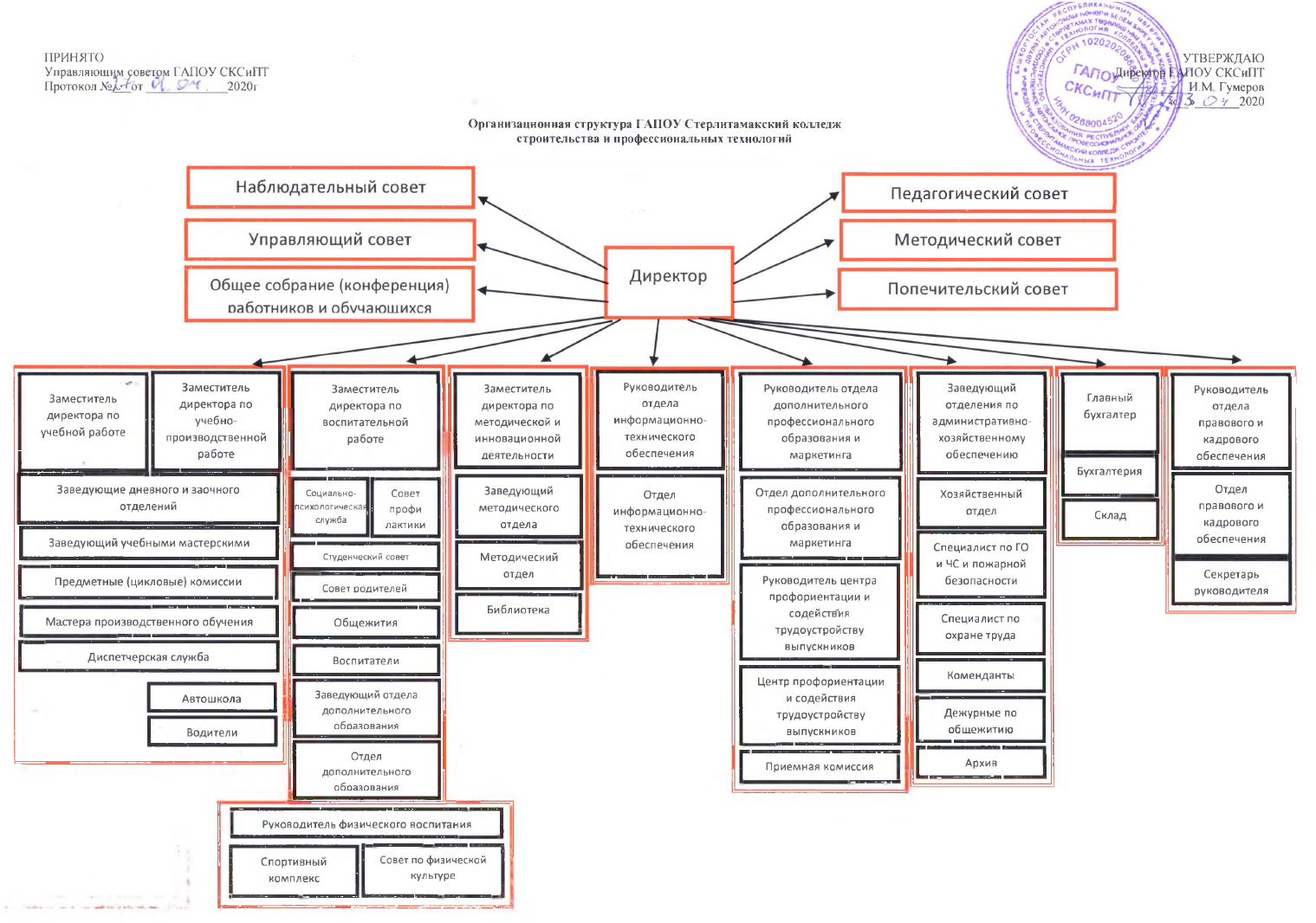 Организация структуры СКСиПТ